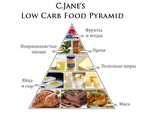 Пирамида Low Carb Food