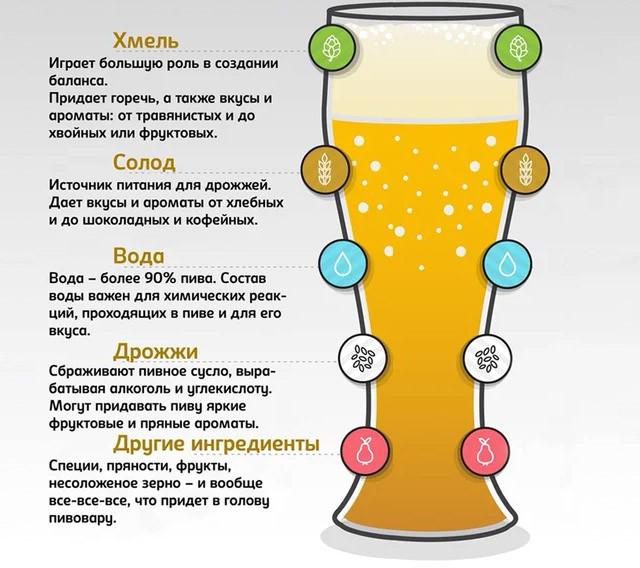 Состав пива