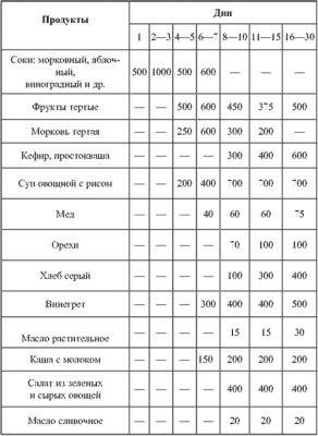 Таблица голодания по Войтовичу