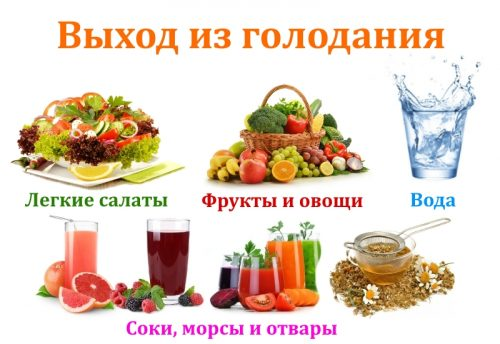Продукты на выходе из голодания