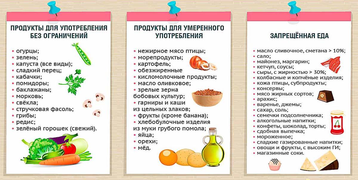 Какие продукты исключить чтобы похудеть лицом