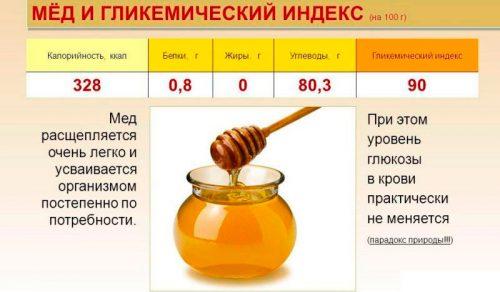 Гликемический индекс меда