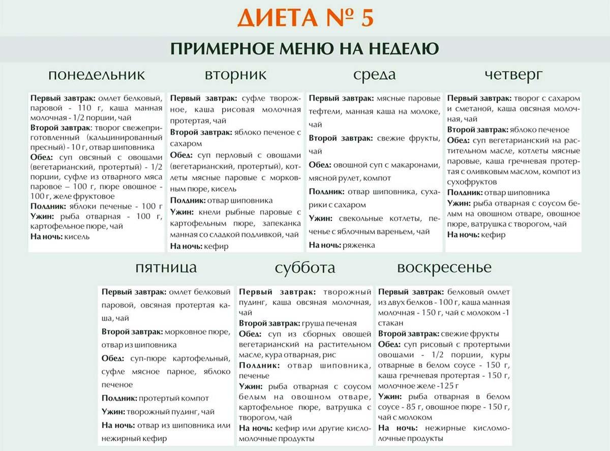 Жировой Гепатоз И Панкреатит Диета.