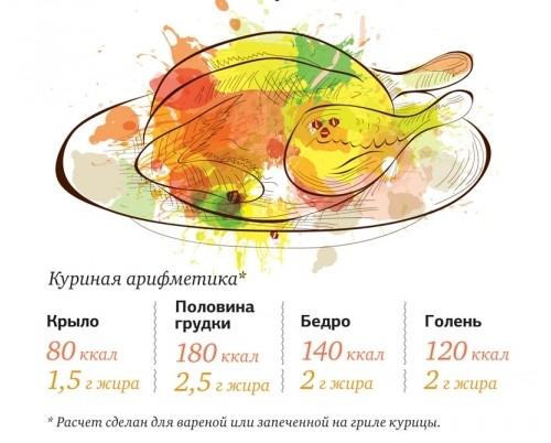 Калорийность частей курицы