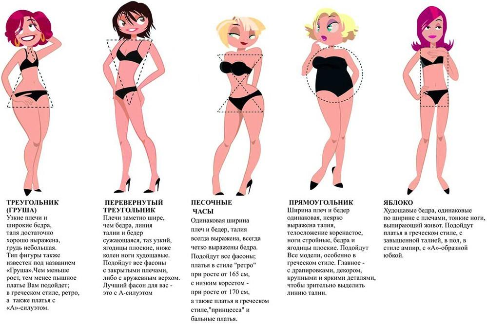 Виды женских фигур