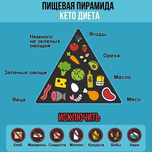 Пищевая пирамида кето-диеты