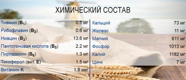 Химический состав пшеничных отрубей