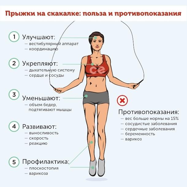 Прыжка на скакалке для похудения