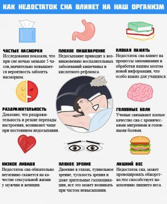 Последствия недостатка сна