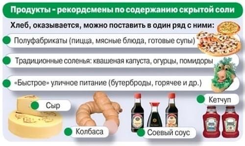 Продукты — рекордсмены по содержанию соли