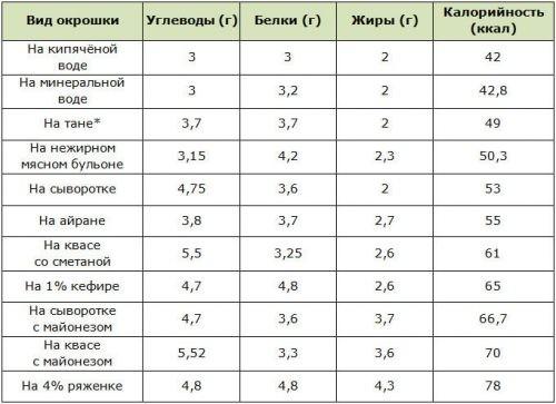 Калорийность и БЖУ окрошки с разными заправками на 100 г