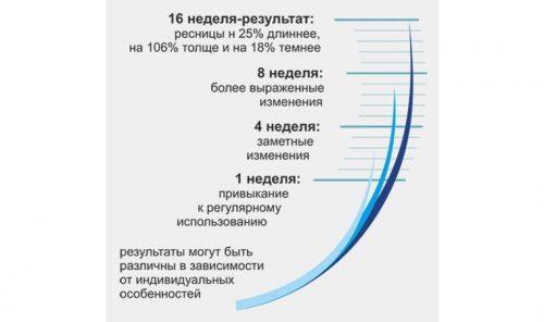 Рост ресниц с Карелаш