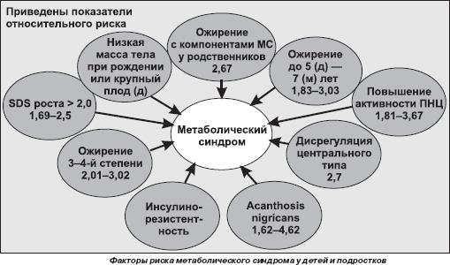 Факторы риска метаболического синдрома