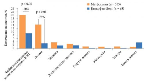 Побочные эффекты Метформина