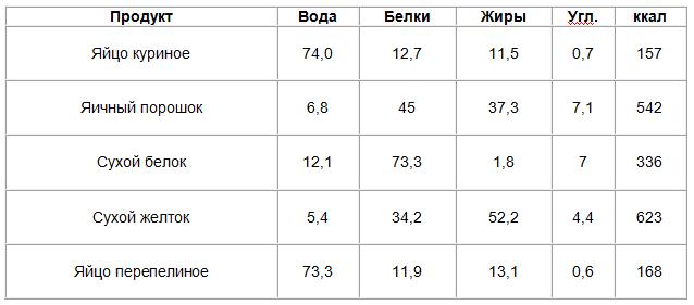 Таблица калорийности яйца