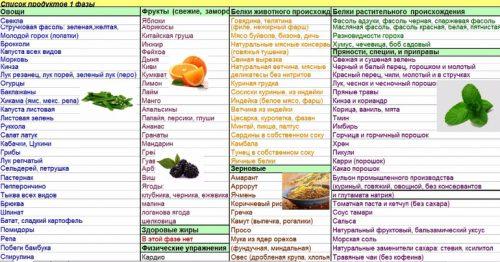 Список продуктов первой фазы похудения