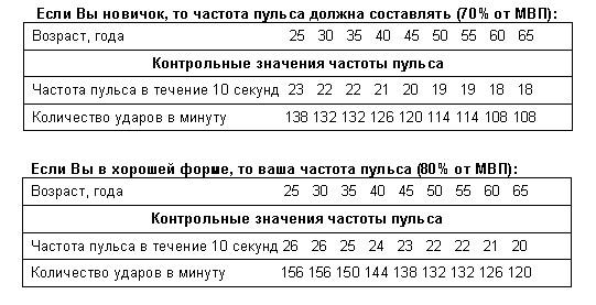 Таблица частоты пульса для эллипса