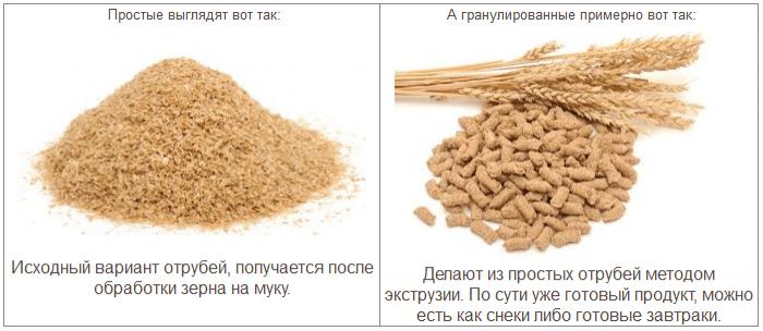 Простые и гранулированные отруби