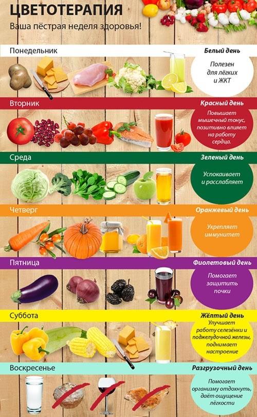 Очередность цветной диеты