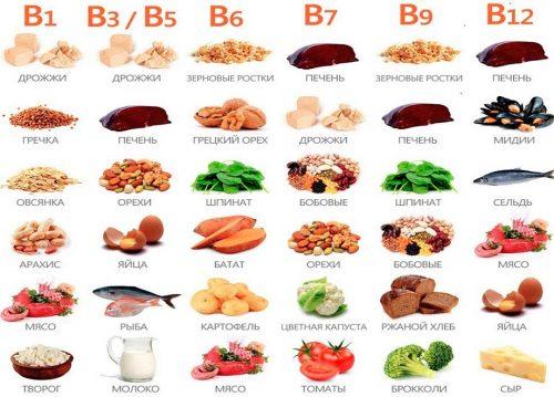 витаминов группы B