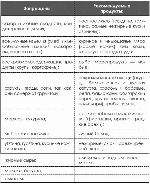 Разрешенные и запрещенные продукты по Агастону