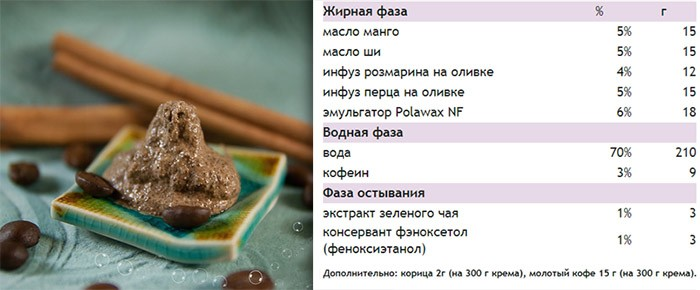 Крем-скраб от целлюлита