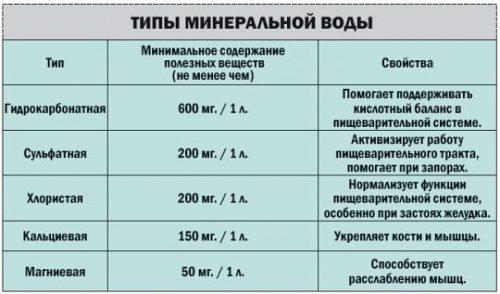 Типы минеральной воды