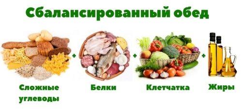 Сбалансированный обед