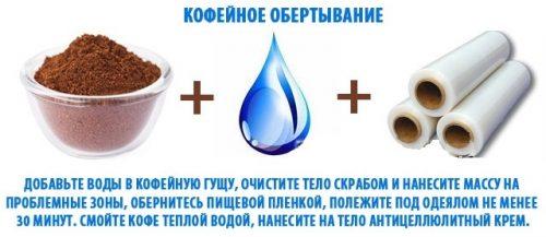 Ингредиенты для кофейного обертывания