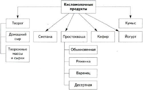 Классификация кисломолочных продуктов