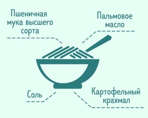 Состав лапши быстрого приготовления