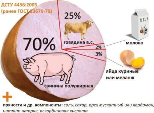 Состав докторской колбасы