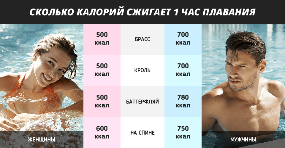 Сжигание калорий при плавании