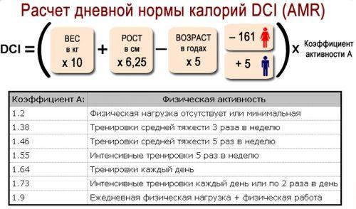 Расчет дневной нормы калорий