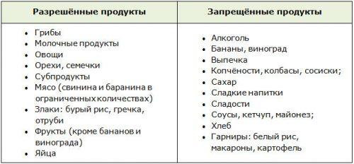 Разрешённые и запрещённые продукты при приёме Метформина для похудения