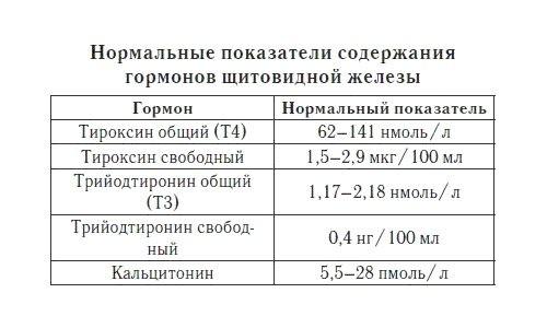 Нормальные показатели тироксина
