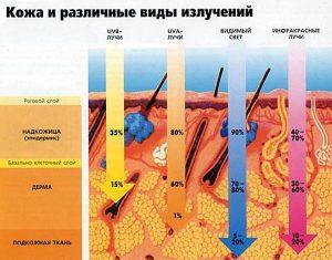 Воздействие излучений на кожу