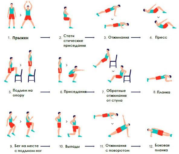 Упражнения для интервальных тренировок