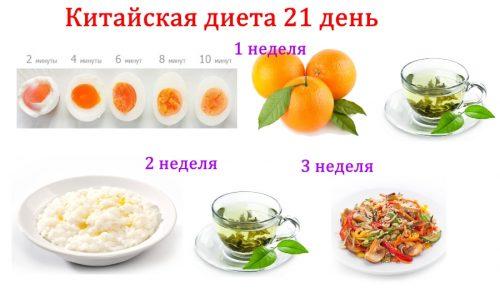 Китайская диета на 21 день по дням