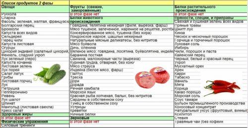 Список продуктов второй фазы похудения