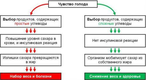 Выбор сложных углеводов