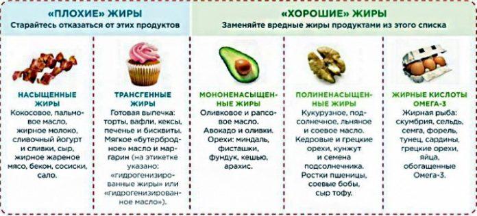 Плохие и хорошие жиры