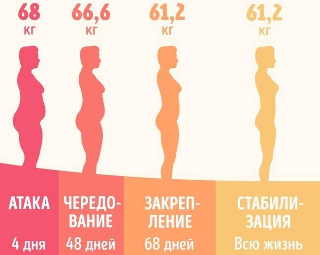 Стандартное похудение