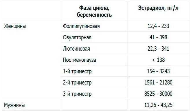 таблица нормальных значений эстрадиола у женщин и мужчин