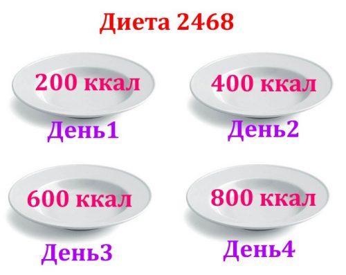 Суть диеты 2468