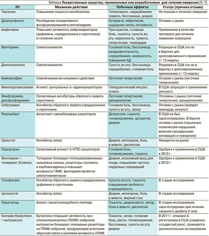 Препараты для лечения ожирения