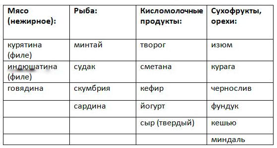 таблица с белковым питанием при эко