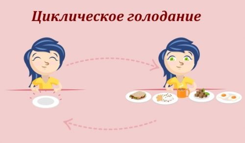 Циклическое голодание