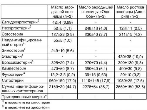 Сравнительный состав масел зародышей пшеницы