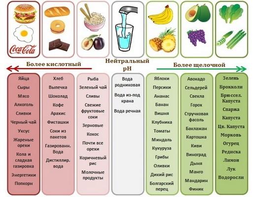 Кислотность продуктов
